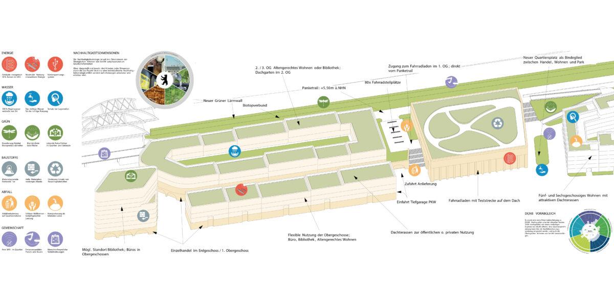 Pankower Tor, Nachhaltigkeitskonzeptkonzept